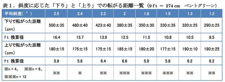 上りと下りでグリーンの速さは最大「3倍」!? コースで転がり大実験!